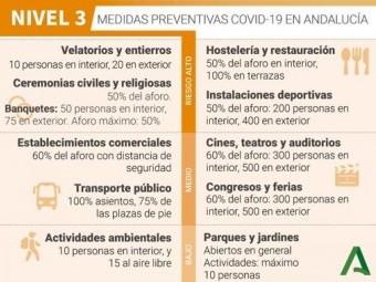 Medias Nivel 3 Grado 1 de la Junta de Andalucía contra la COVID-19